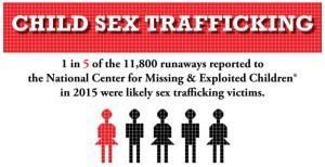Child Sex Trafficking Graphic